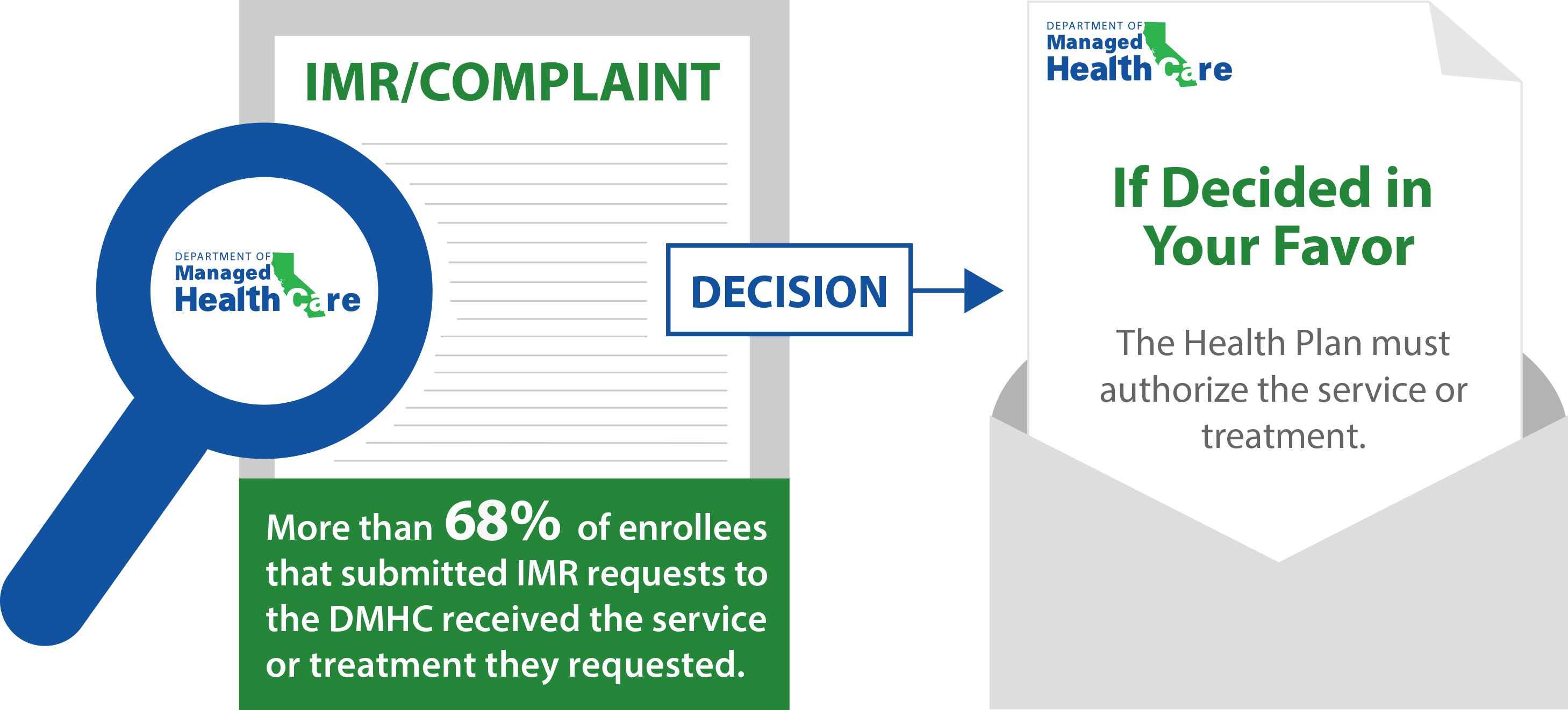 A graphic describing that if the IMR is decided in your favor, the health plan must authorize the service or treatment.
